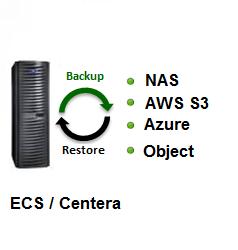 EMC Centera, Centera, EMC ECS, Elastic cloud storage, Centera Backup ECS Backup